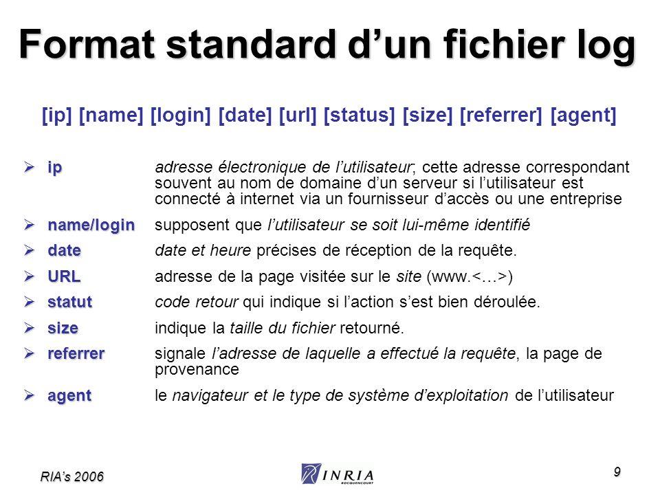 RIAs 2006 9 Format standard dun fichier log [ip] [name] [login] [date] [url] [status] [size] [referrer] [agent] ip ip adresse électronique de lutilisa