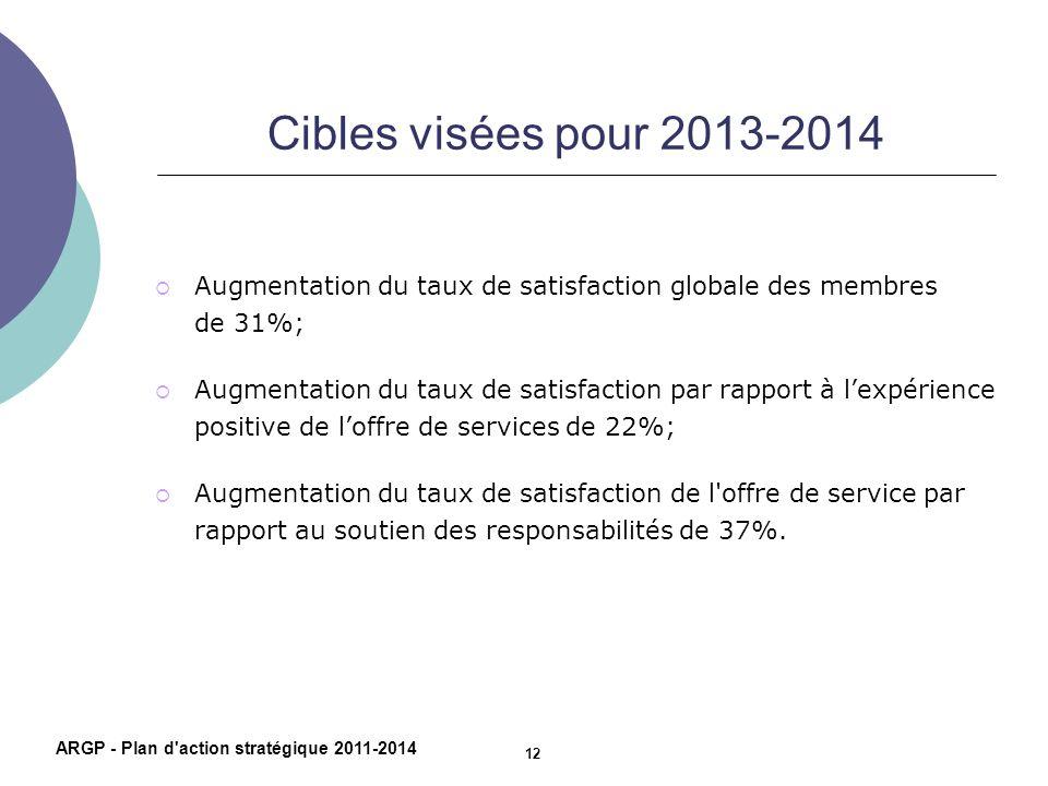Cibles visées pour 2013-2014 Augmentation du taux de satisfaction globale des membres de 31%; Augmentation du taux de satisfaction par rapport à lexpé