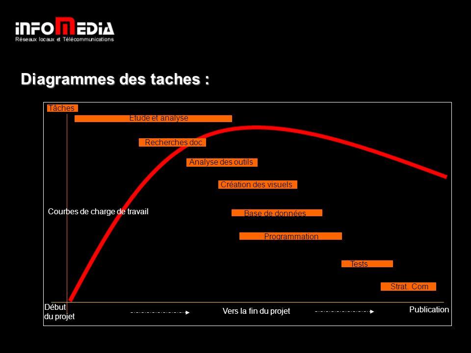 Diagrammes des taches : Début du projet Courbes de charge de travail Publication Diagrammes de tâches Étude et analyse Recherches doc.