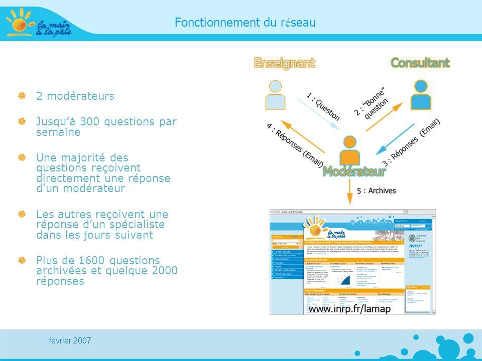février 2007 Fonctionnement du r é seau 2 modérateurs Jusquà 300 questions par semaine Une majorité des questions reçoivent directement une réponse du