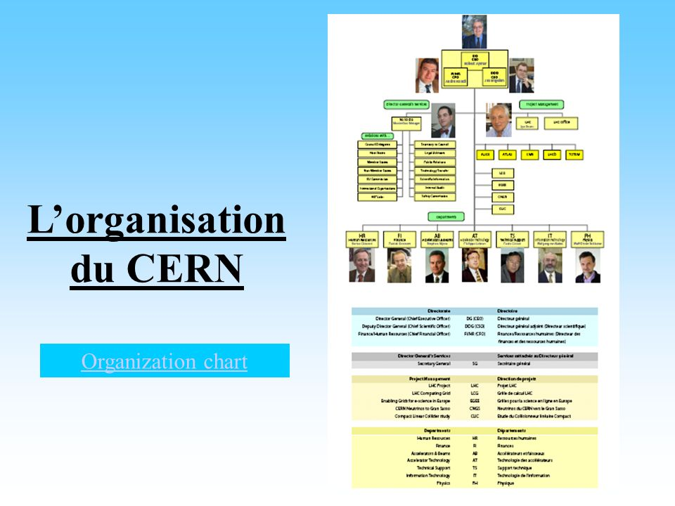 Lorganisation du CERN Organization chart