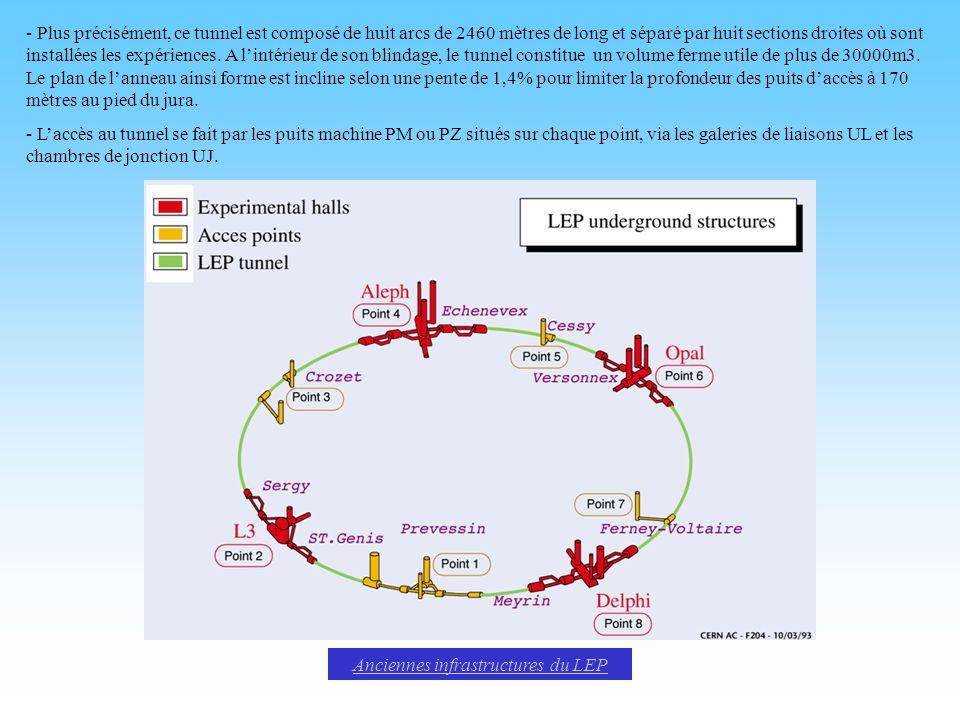 Anciennes infrastructures du LEP - Plus précisément, ce tunnel est composé de huit arcs de 2460 mètres de long et séparé par huit sections droites où sont installées les expériences.