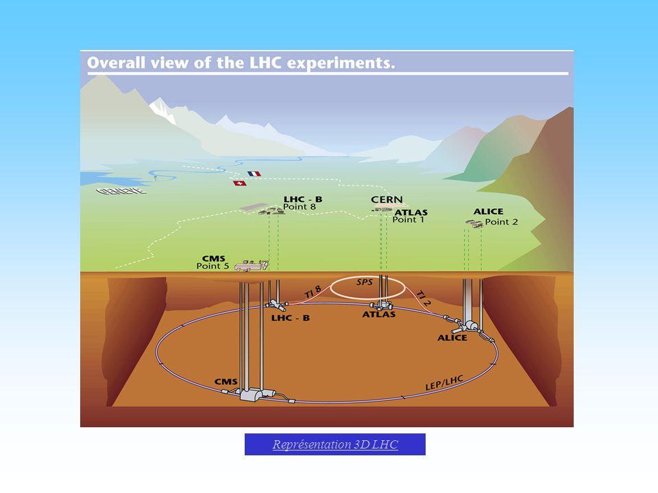 Représentation 3D LHC