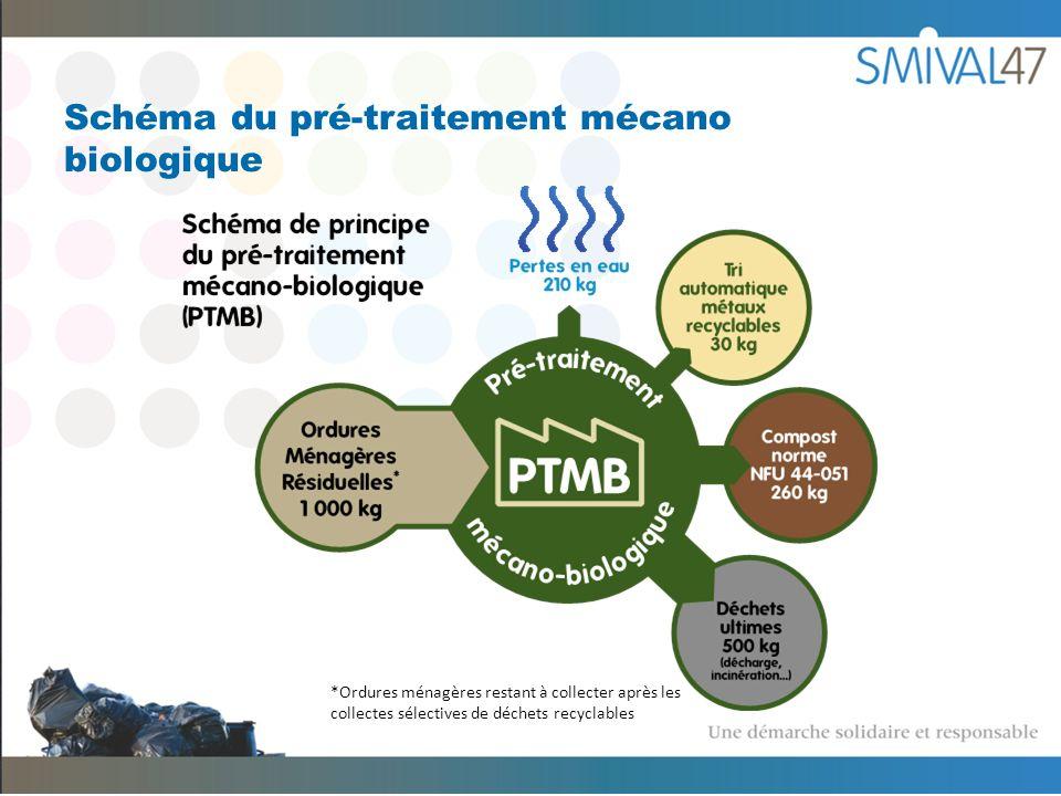 Schéma du pré-traitement mécano biologique *Ordures ménagères restant à collecter après les collectes sélectives de déchets recyclables