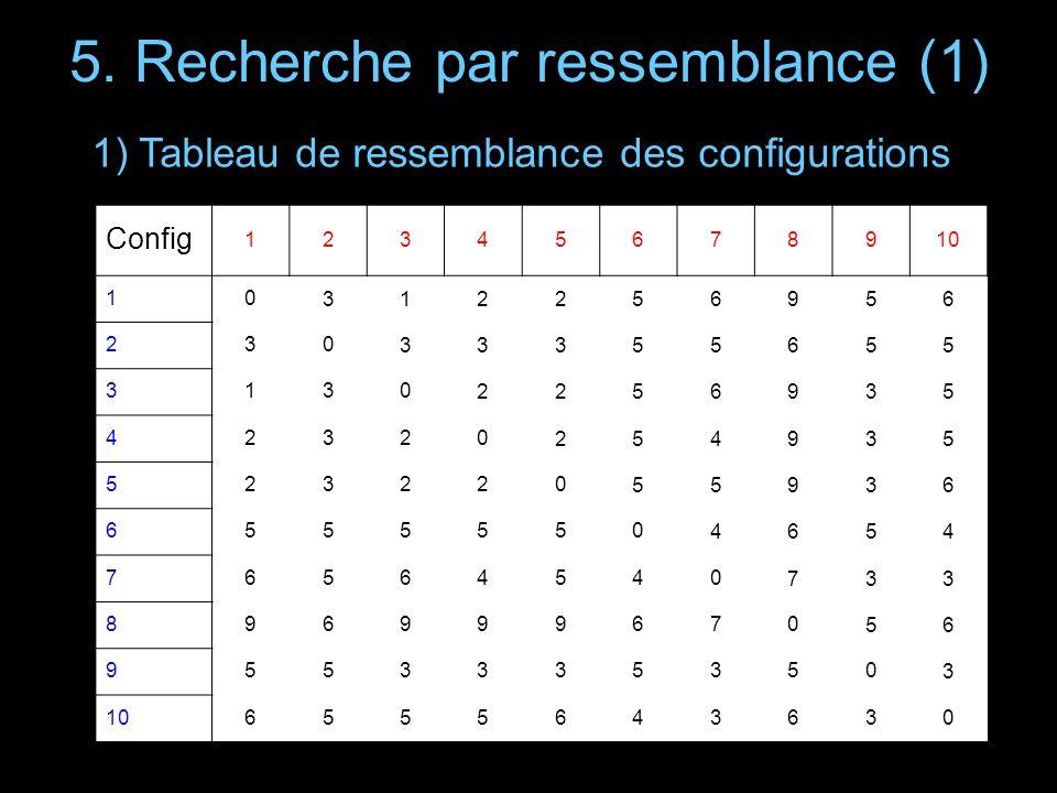 5. Recherche par ressemblance (1) Config 12345678910 10 312256956 230 33355655 3130 2256935 42320 254935 523220 55936 6555550 4654 76564540 733 896999