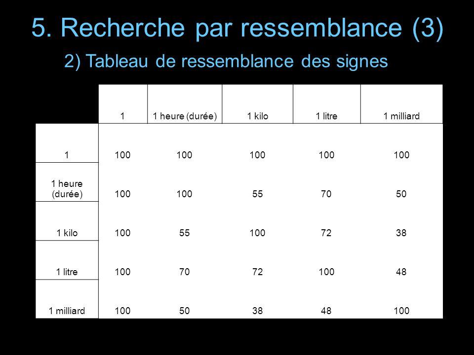 5. Recherche par ressemblance (3) 11 heure (durée)1 kilo1 litre1 milliard 1100 1 heure (durée)100 557050 1 kilo100551007238 1 litre100707210048 1 mill