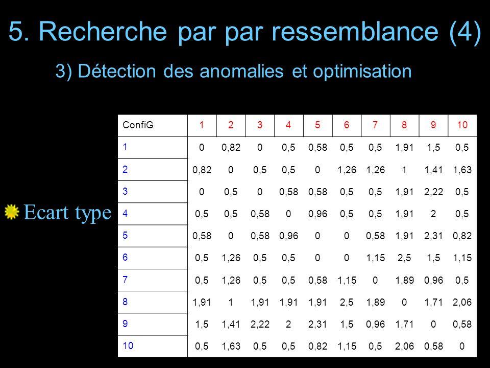5. Recherche par par ressemblance (4) Ecart type ConfiG12345678910 1 00,8200,50,580,5 1,911,50,5 2 0,8200,5 01,26 11,411,63 3 00,500,58 0,5 1,912,220,