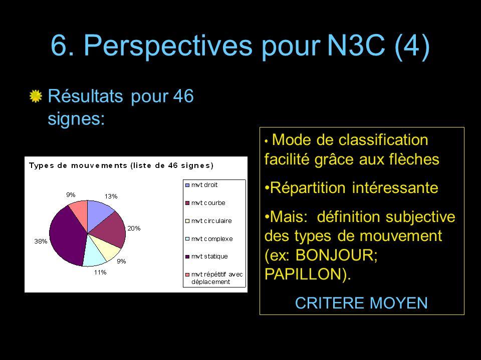 6. Perspectives pour N3C (4) Résultats pour 46 signes: Mode de classification facilité grâce aux flèches Répartition intéressante Mais: définition sub
