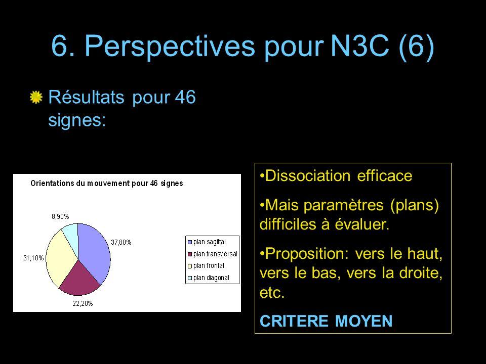 6. Perspectives pour N3C (6) Dissociation efficace Mais paramètres (plans) difficiles à évaluer. Proposition: vers le haut, vers le bas, vers la droit