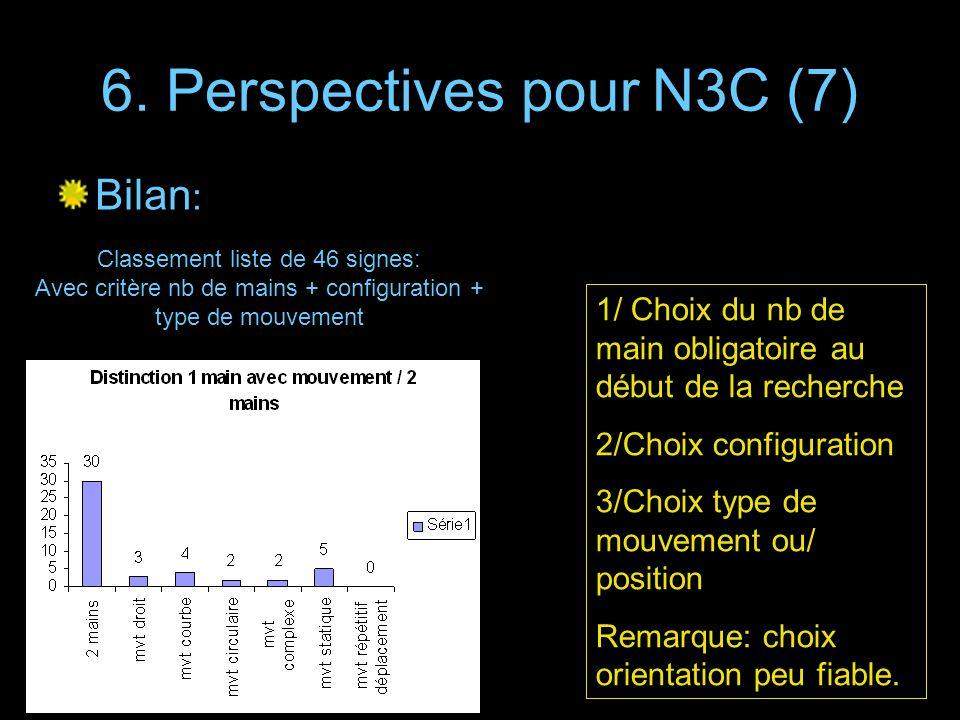 6. Perspectives pour N3C (7) Bilan : Classement liste de 46 signes: Avec critère nb de mains + configuration + type de mouvement 1/ Choix du nb de mai