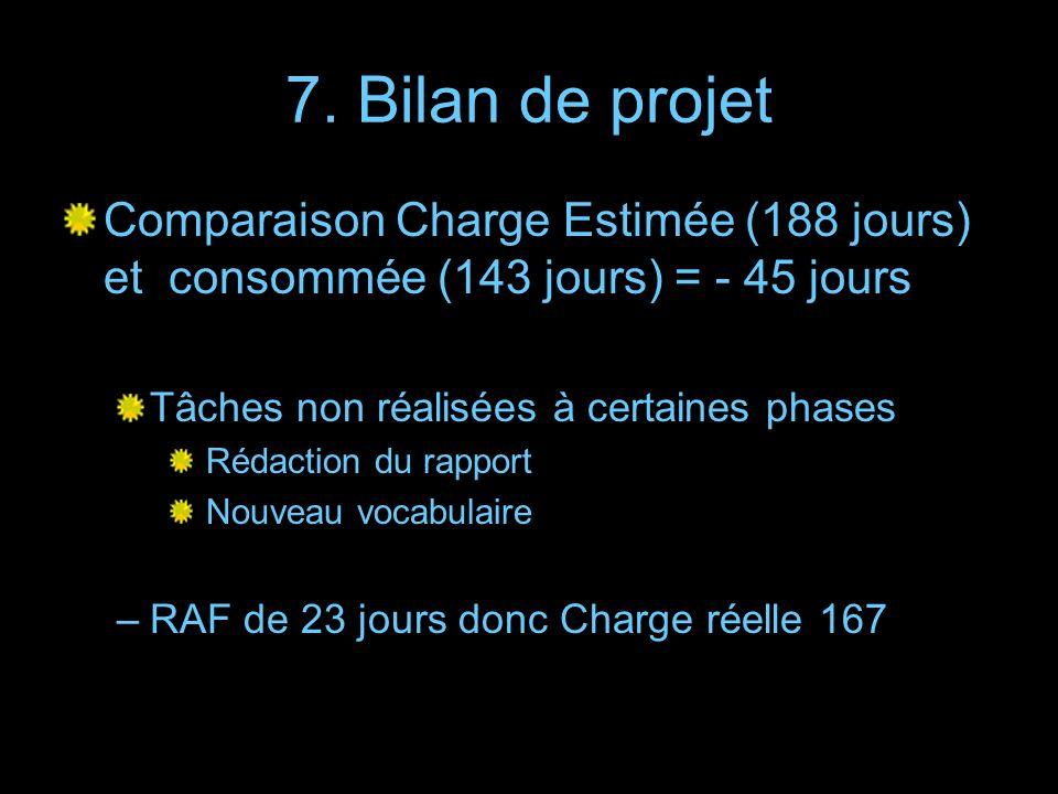 7. Bilan de projet Comparaison Charge Estimée (188 jours) et consommée (143 jours) = - 45 jours Tâches non réalisées à certaines phases Rédaction du r