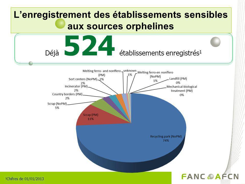 Lenregistrement des établissements sensibles aux sources orphelines Déjà 524 établissements enregistrés 1 1 Chifres de 01/01/2013