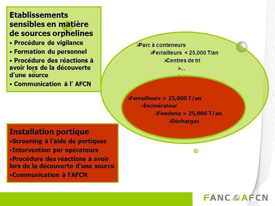 Lenregistrement des portiques déjà 201 portiques enregistrés en Belgique 1 1 Chifres de 01/01/2013