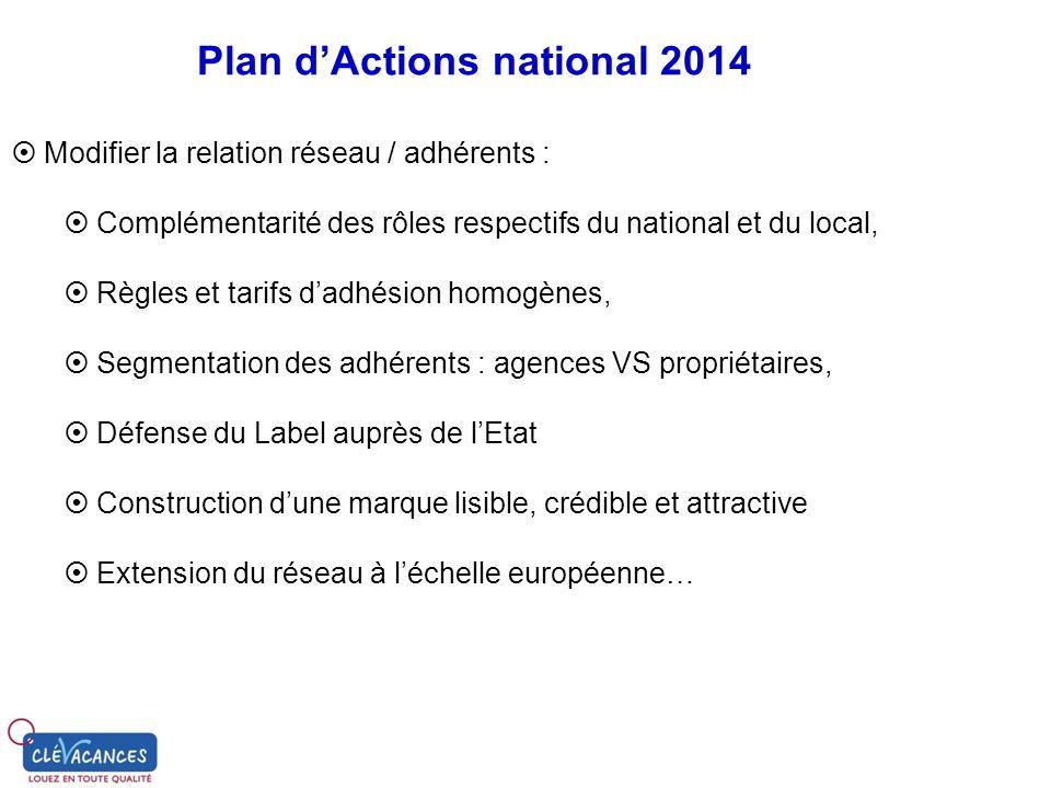 Plan dActions national 2014 Modifier la relation réseau / adhérents : Complémentarité des rôles respectifs du national et du local, Règles et tarifs d