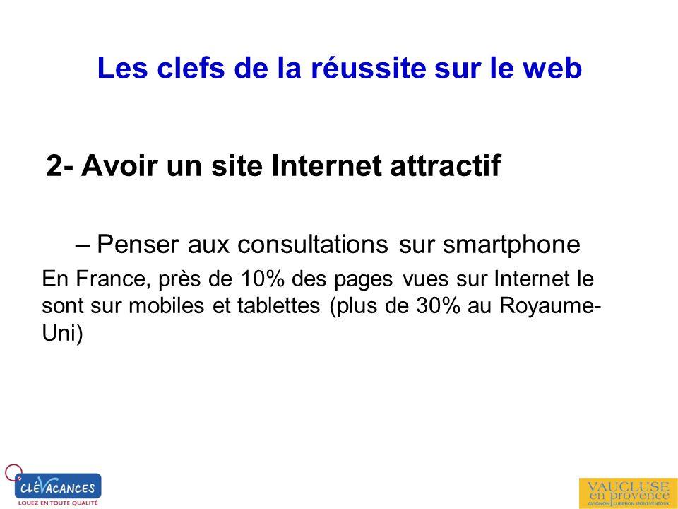 Les clefs de la réussite sur le web 2- Avoir un site Internet attractif –Penser aux consultations sur smartphone En France, près de 10% des pages vues