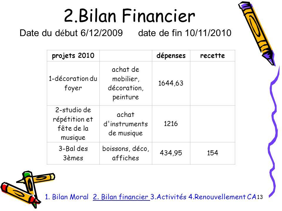 2.Bilan Financier 13 1.Bilan Moral 2.