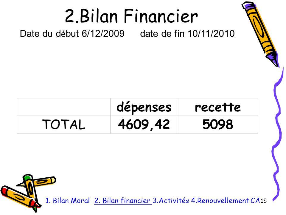 2.Bilan Financier 15 1.Bilan Moral 2.