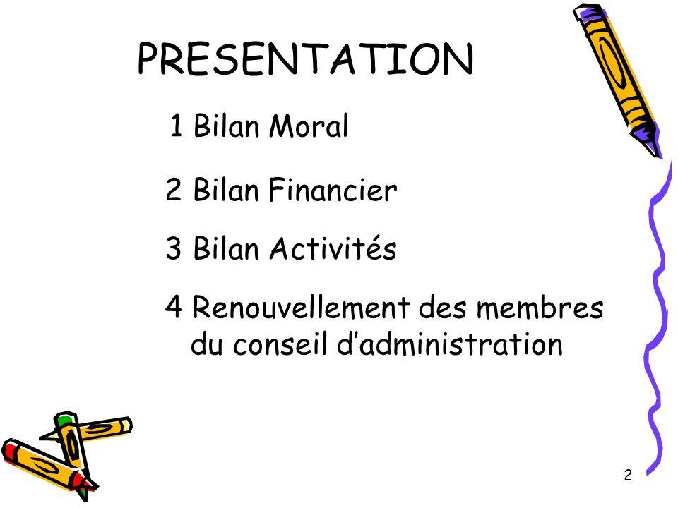 PRESENTATION 2 1 Bilan Moral 2 Bilan Financier 3 Bilan Activités 4 Renouvellement des membres du conseil dadministration