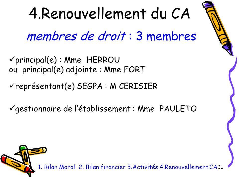 4.Renouvellement du CA 31 1.Bilan Moral 2.