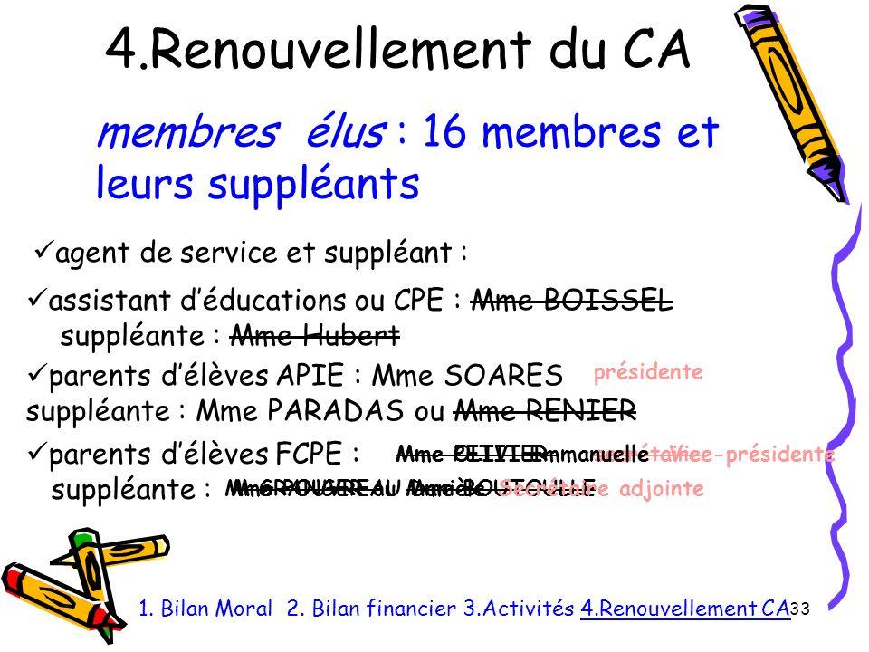 4.Renouvellement du CA 33 1.Bilan Moral 2.
