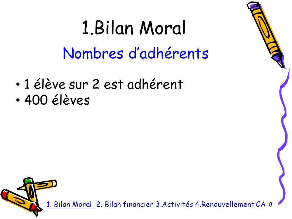 1.Bilan Moral 8 Nombres dadhérents 1 élève sur 2 est adhérent 400 élèves 1.