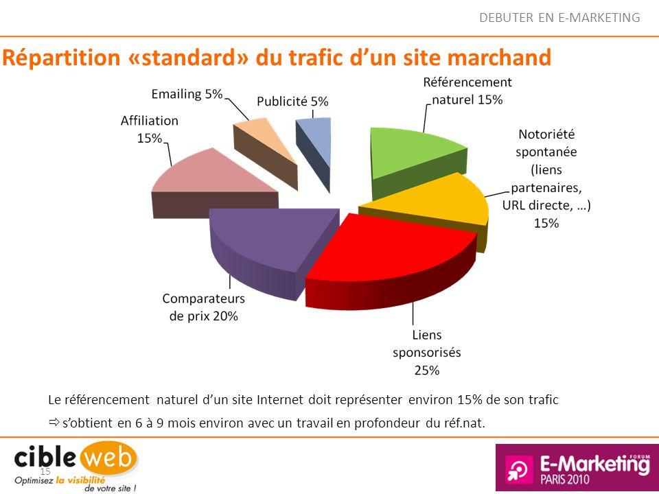 DEBUTER EN E-MARKETING Répartition «standard» du trafic dun site marchand 15 Le référencement naturel dun site Internet doit représenter environ 15% d