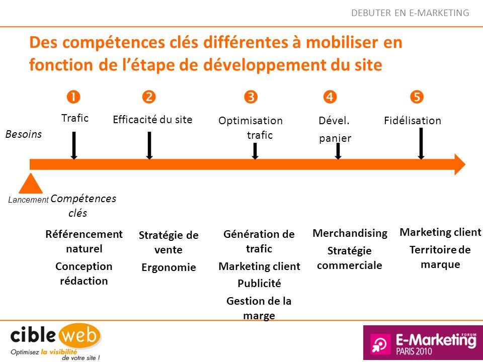DEBUTER EN E-MARKETING Des compétences clés différentes à mobiliser en fonction de létape de développement du site Référencement naturel Conception ré