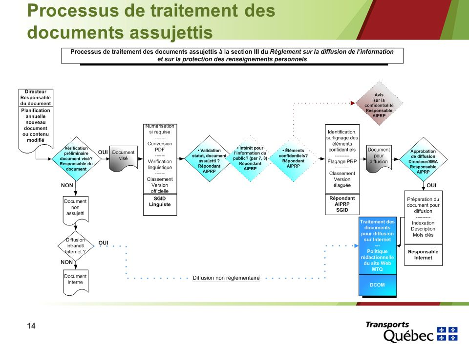 14 Processus de traitement des documents assujettis