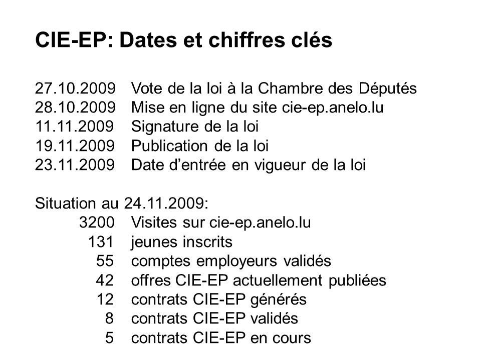 CIE-EP: Dates et chiffres clés 27.10.2009Vote de la loi à la Chambre des Députés 28.10.2009Mise en ligne du site cie-ep.anelo.lu 11.11.2009Signature de la loi 19.11.2009Publication de la loi 23.11.2009Date dentrée en vigueur de la loi Situation au 24.11.2009: 3200Visites sur cie-ep.anelo.lu 131jeunes inscrits 55comptes employeurs validés 42offres CIE-EP actuellement publiées 12contrats CIE-EP générés 8contrats CIE-EP validés 5contrats CIE-EP en cours