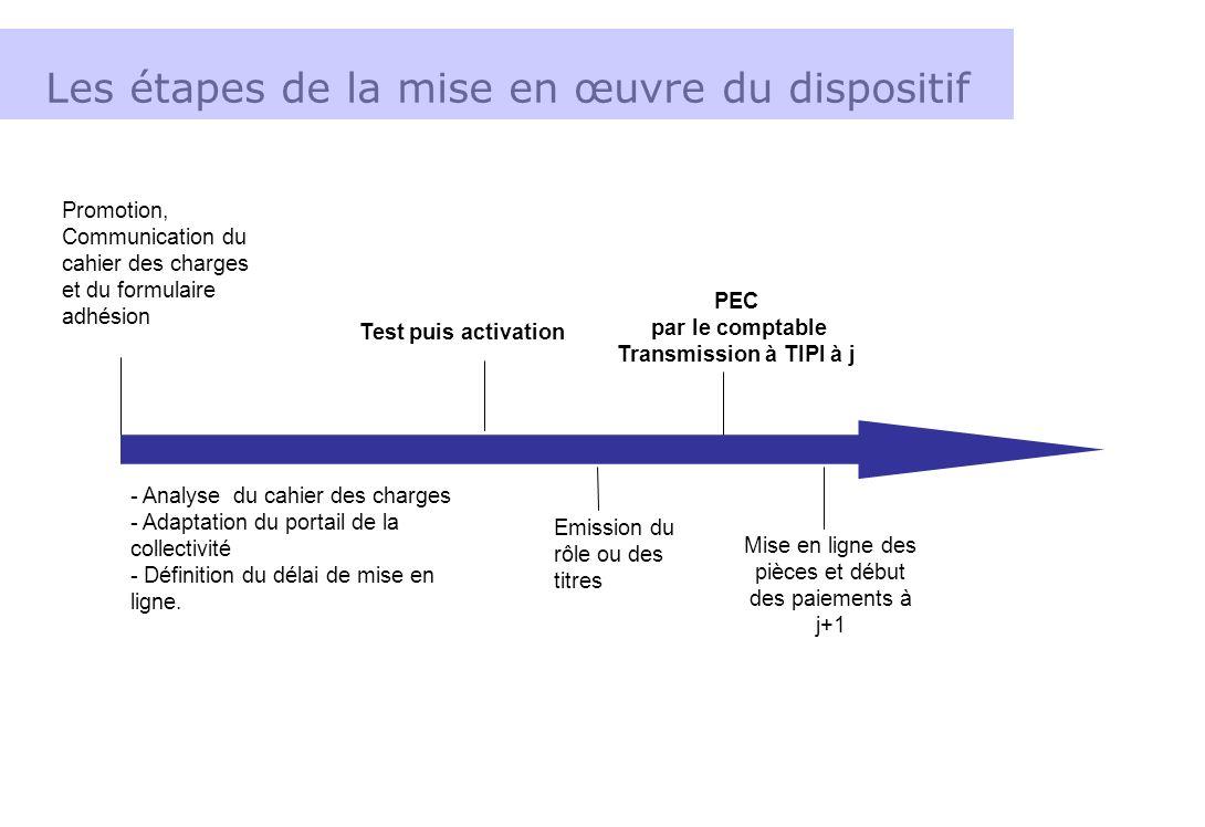 Promotion, Communication du cahier des charges et du formulaire adhésion PEC par le comptable Transmission à TIPI à j Les étapes de la mise en œuvre d