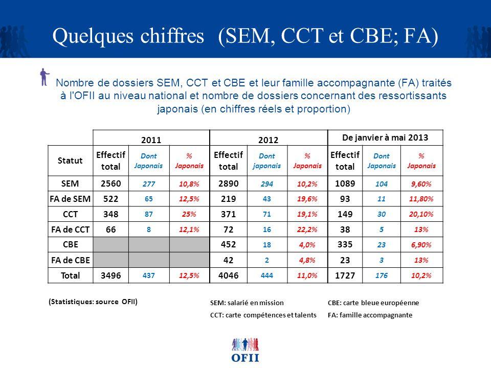 Quelques chiffres (SEM, CCT et CBE; FA) Nombre de dossiers SEM, CCT et CBE et leur famille accompagnante (FA) traités à l'OFII au niveau national et n