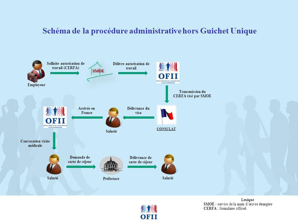 Schéma de la procédure administrative hors Guichet Unique Employeur SMOE Sollicite autorisation de travail (CERFA) Délivre autorisation de travail CON