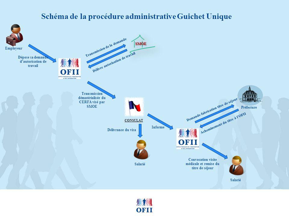 Schéma de la procédure administrative Guichet Unique Employeur Délivre autorisation de travail Transmission de la demande CONSULAT Délivrance du visa