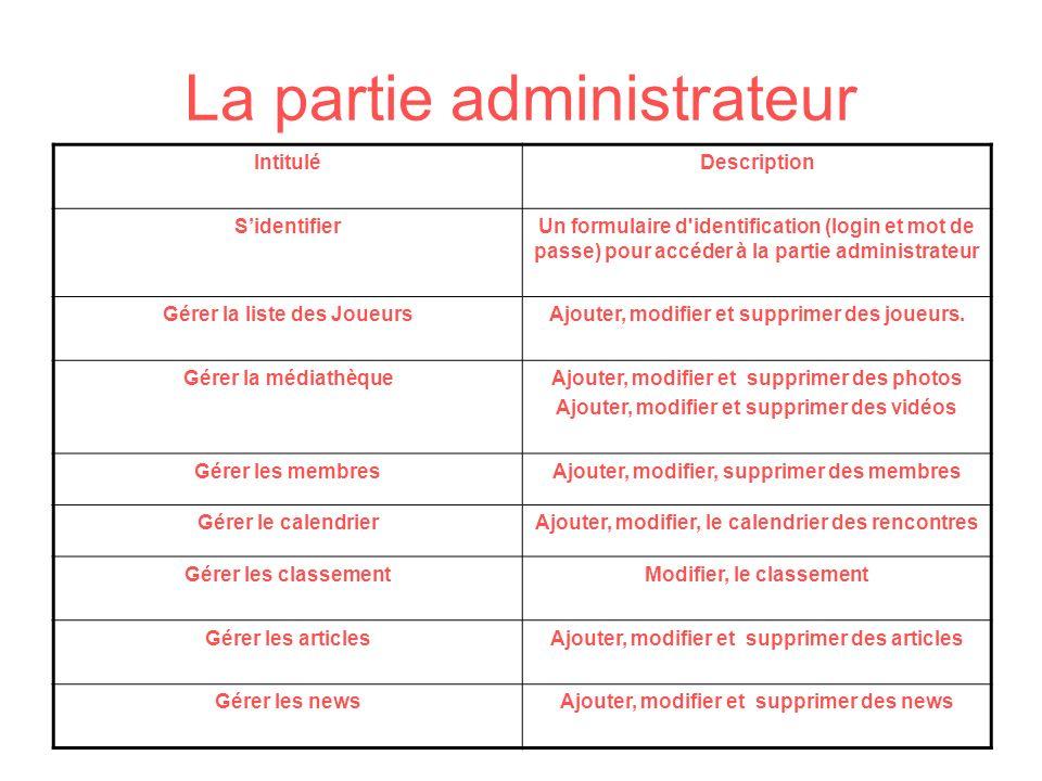 La partie administrateur IntituléDescription SidentifierUn formulaire d'identification (login et mot de passe) pour accéder à la partie administrateur