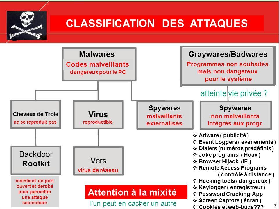 Malwares Adware ( publicité ) Event Loggers ( événements ) Dialers (numéros prédéfinis ) Joke programs ( Hoax ) Browser Hijack (IE ) Remote Access Pro
