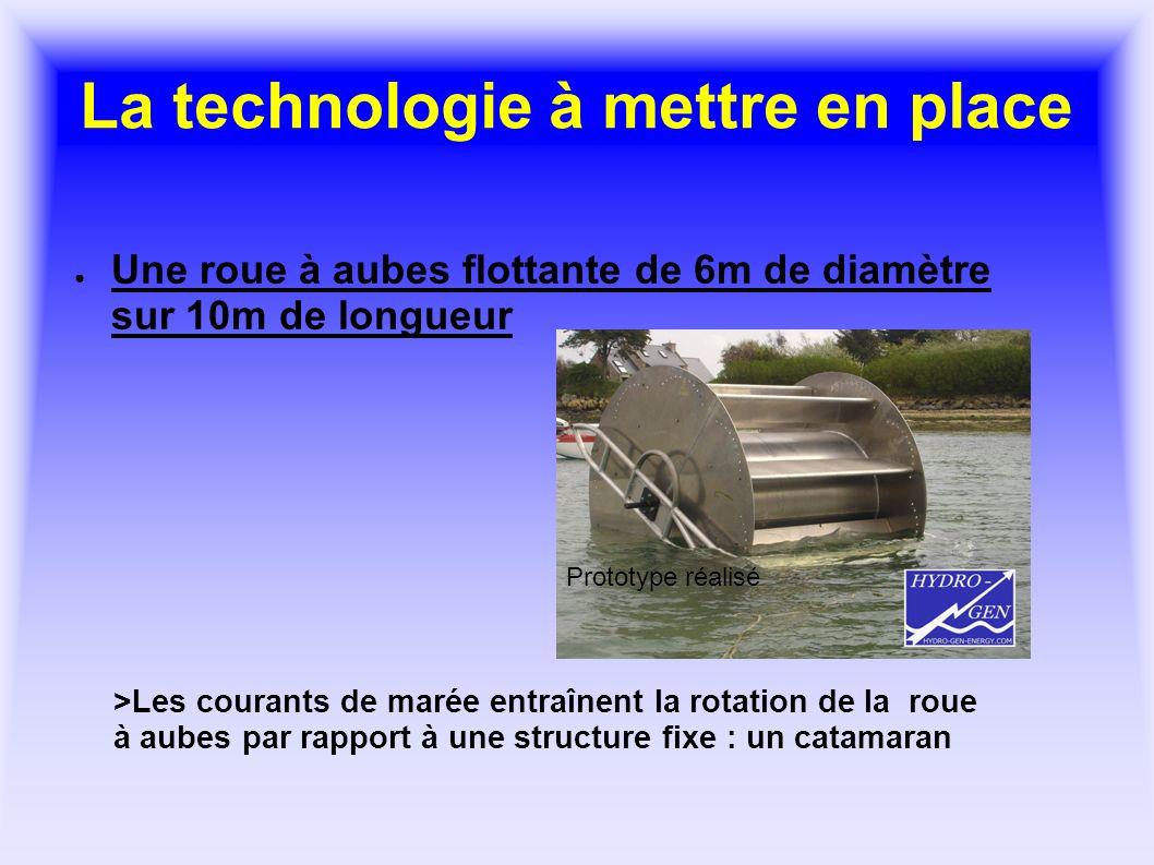 La technologie à mettre en place Une roue à aubes flottante de 6m de diamètre sur 10m de longueur >Les courants de marée entraînent la rotation de la