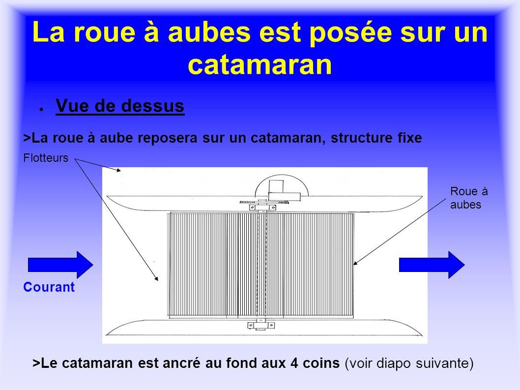 La roue à aubes est posée sur un catamaran Vue de dessus >Le catamaran est ancré au fond aux 4 coins (voir diapo suivante) >La roue à aube reposera su