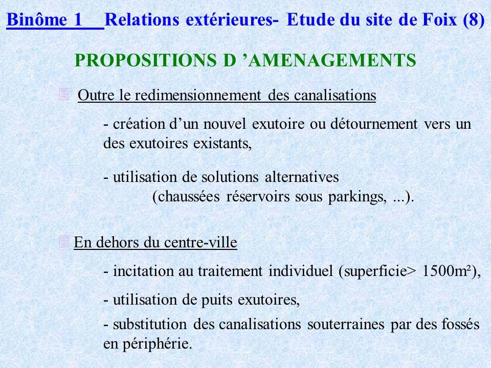 Binôme Relations extérieures- Etude du site de Foix (7) LE SITE CHOISI: FOIX (4) Les dysfonctionnements du réseau deaux pluviales - mauvais dimensionn
