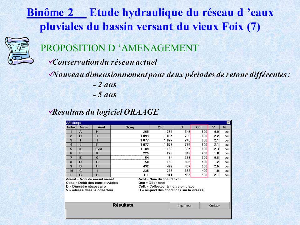 Binôme 2 Etude hydraulique du réseau d eaux pluviales du bassin versant du vieux Foix (6) Evaluation des débits deaux pluviales Evaluation en situatio