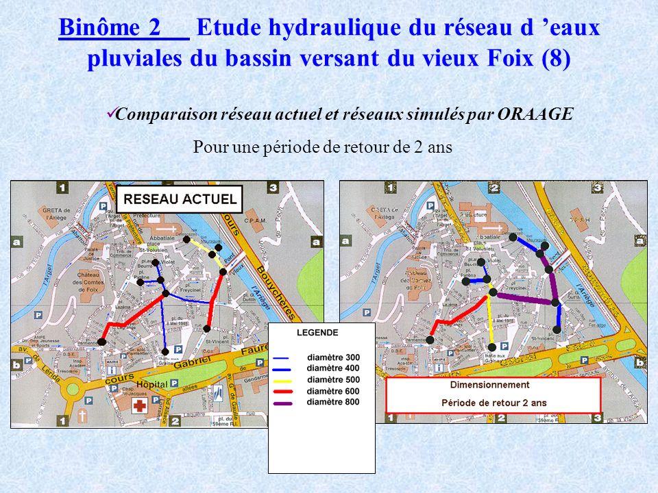 Binôme 2 Etude hydraulique du réseau d eaux pluviales du bassin versant du vieux Foix (7) Nouveau dimensionnement pour deux périodes de retour différe