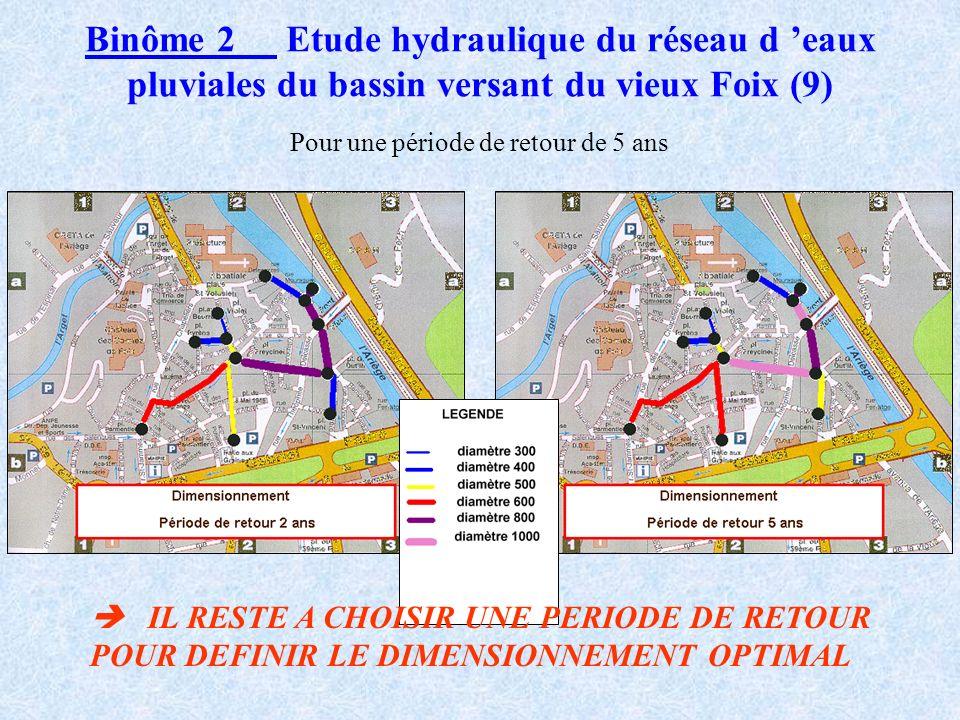Comparaison réseau actuel et réseaux simulés par ORAAGE Binôme 2 Etude hydraulique du réseau d eaux pluviales du bassin versant du vieux Foix (8) Pour