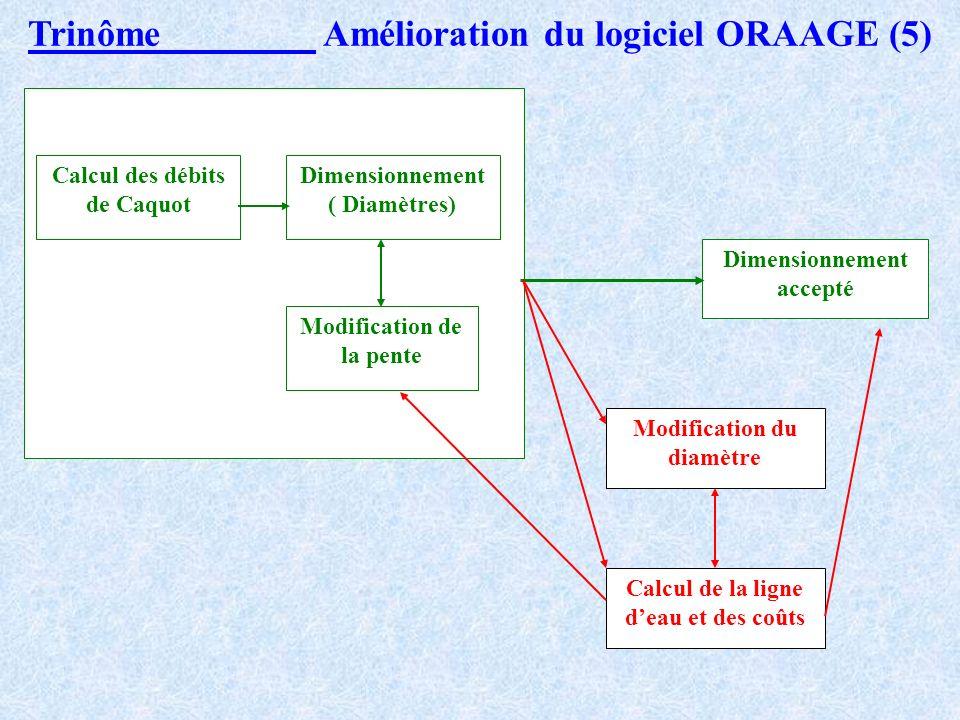 PERSPECTIVES DE MODIFICATIONS (2) Nos propositions : Tout en conservant la simplicité dutilisation dORAAGE, nous avons permis à lutilisateur : Trinôme