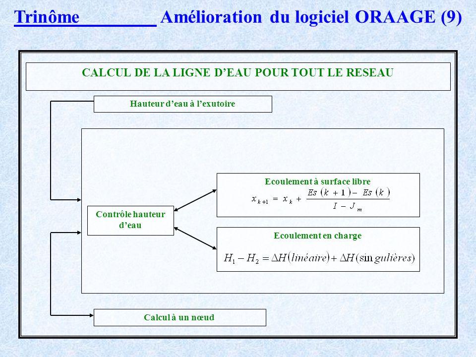 Trinôme Amélioration du logiciel ORAAGE (8) Ecoulement en charge. Depuis laval (2) jusquà lamont (1), la charge est donnée par : H1 – H2 = H(pertes de
