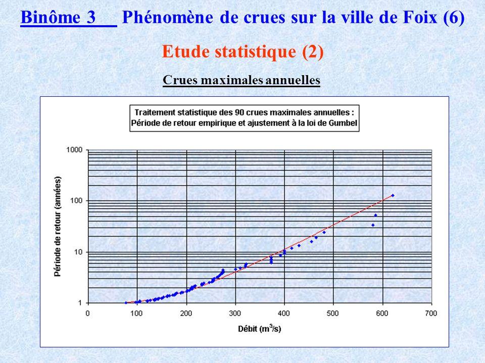 Binôme 3 Phénomène de crues sur la ville de Foix (5) Etude statistique (1) Deux types de données utilisées : Chronique des crues maximales annuelles C