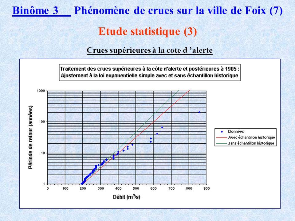 Binôme 3 Phénomène de crues sur la ville de Foix (6) Etude statistique (2) Crues maximales annuelles