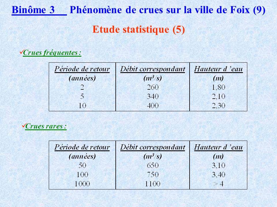 Binôme 3 Phénomène de crues sur la ville de Foix (8) Etude statistique (4) Crues supérieures à la cote d alerte Ajustement graphique sur papier Gumbel