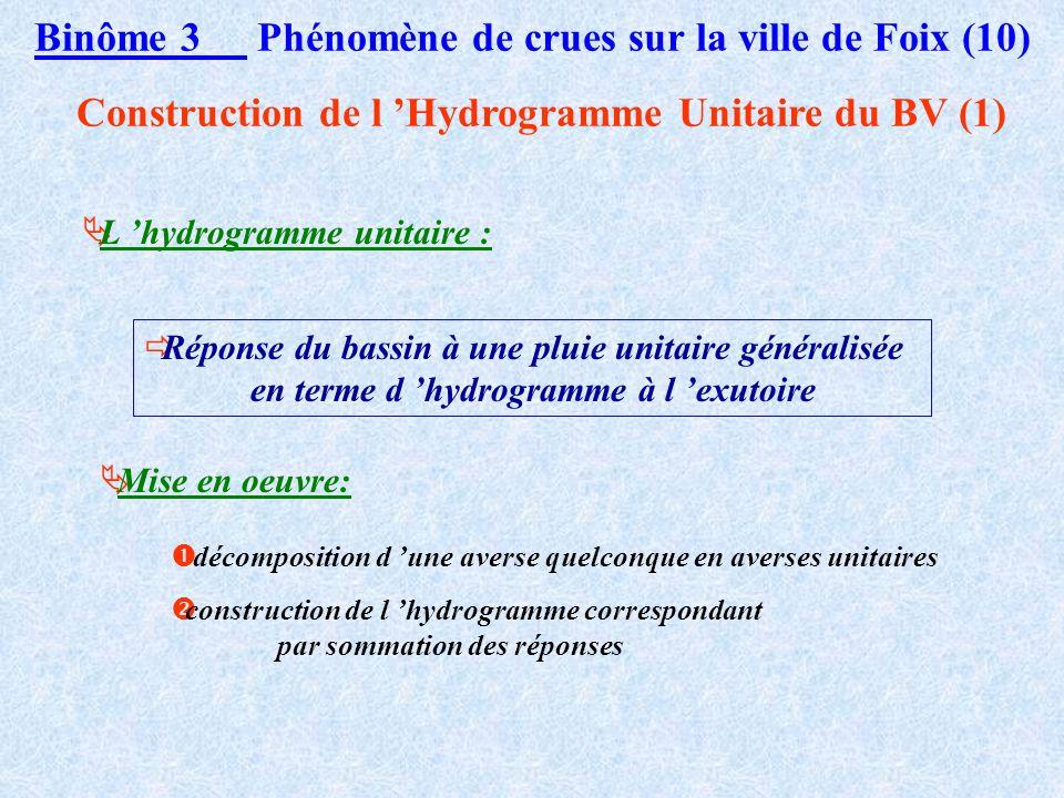 Binôme 3 Phénomène de crues sur la ville de Foix (9) Etude statistique (5) Crues rares : Crues fréquentes :
