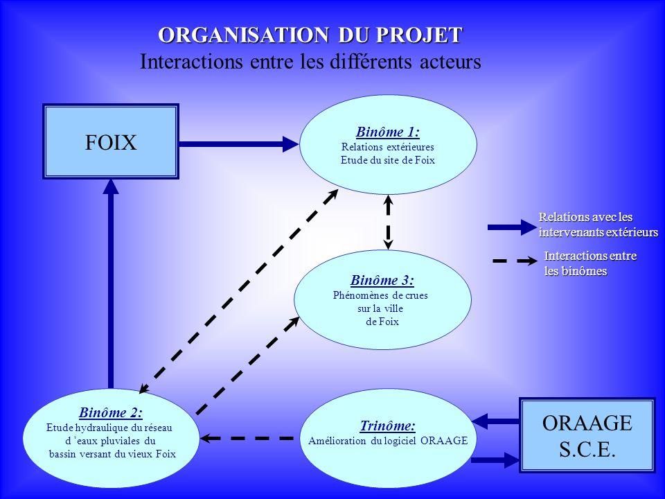 Trinôme Amélioration du logiciel ORAAGE (12) Résultats du dimensionnement : UN EXEMPLE FICTIF A OS LES BAINS (2)