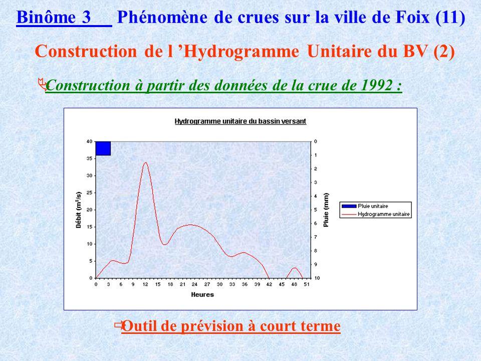 Binôme 3 Phénomène de crues sur la ville de Foix (10) Construction de l Hydrogramme Unitaire du BV (1) Réponse du bassin à une pluie unitaire générali