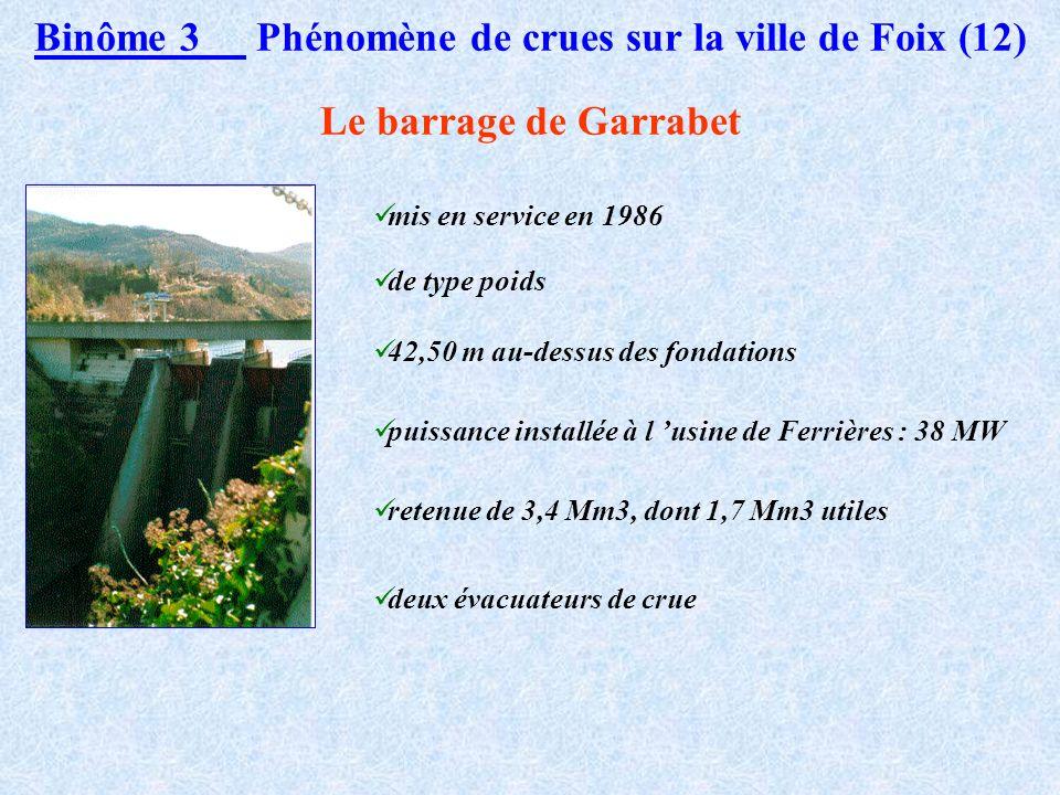 Binôme 3 Phénomène de crues sur la ville de Foix (11) Construction de l Hydrogramme Unitaire du BV (2) Construction à partir des données de la crue de